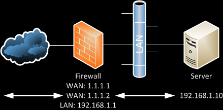 1 : 1 NAT in pfSense and DD-WRT - Stefcho's Tech Blog