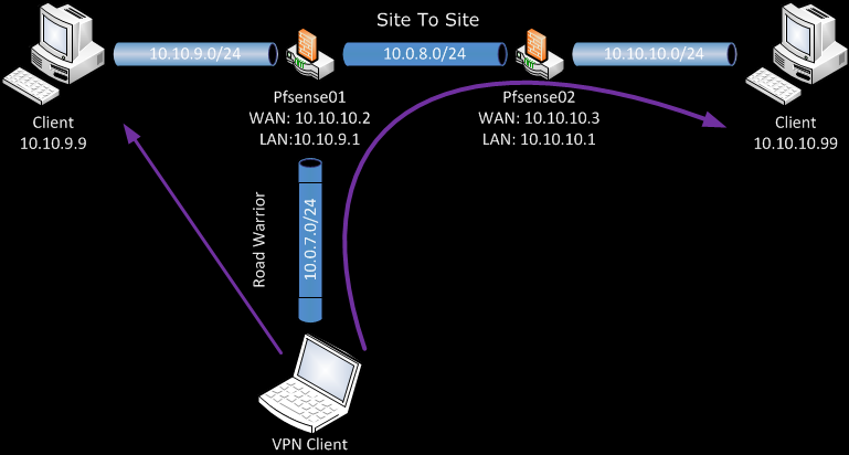 Routing Road Warrior's clients through a Site-To-Site VPN